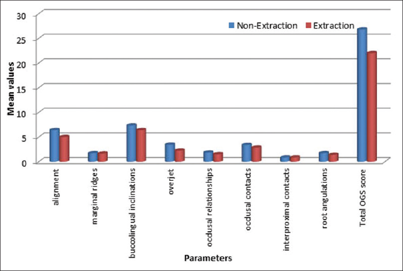 Figure 2: Scores of the American Board of Orthodontics-objective grading system variables