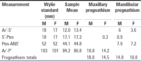 Table 4: Compareson between Wylie's standardsand cephalometric measurements