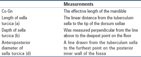 Table 2: Linear measurements