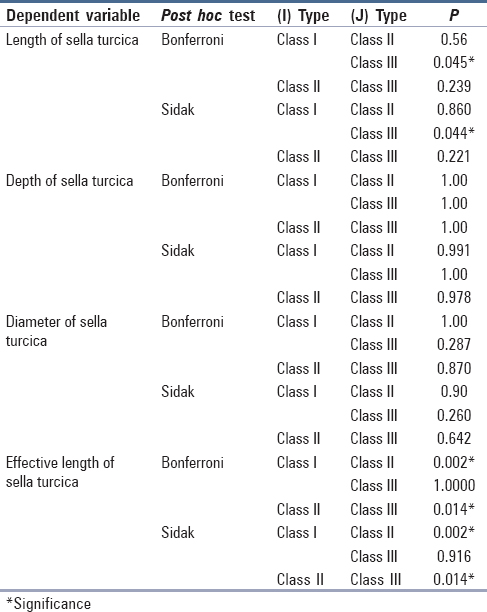 Table 4: Bonferroni and Sidak methods used for <i>post hoc</i> analysis