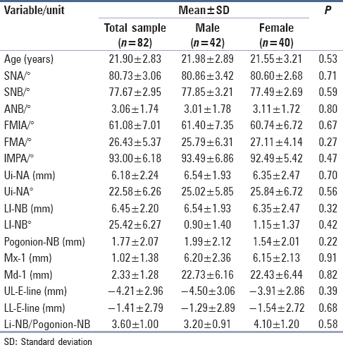 Table 1: Average age and angular measurements for the total sample and for males and females