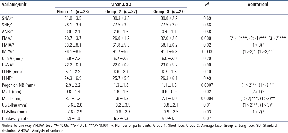Table 2: Comparison of linear and angular measurements between short, average, and long face groups
