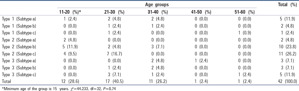 Table 2: Distribution of types of bilateral impacted maxillary canines with age group of patients